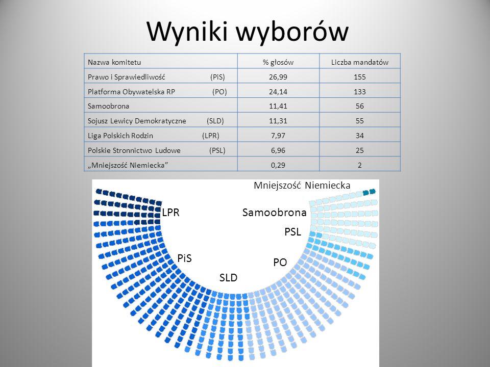 Wyniki wyborów LPR Samoobrona PSL PiS PO SLD Mniejszość Niemiecka