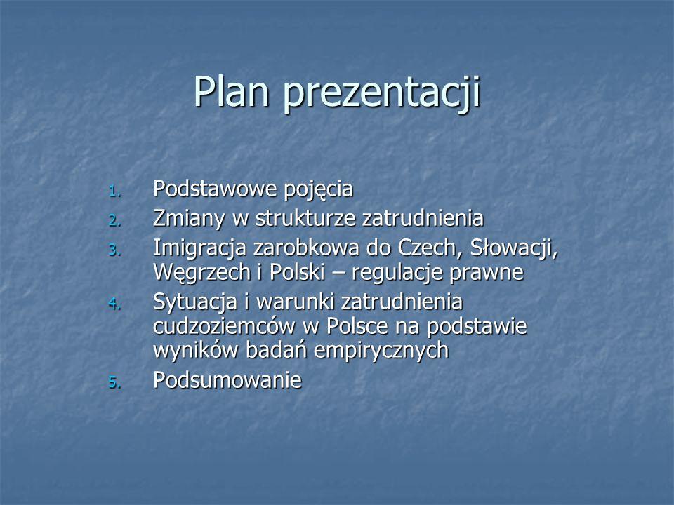Plan prezentacji Podstawowe pojęcia Zmiany w strukturze zatrudnienia