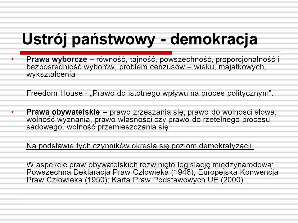 Ustrój państwowy - demokracja