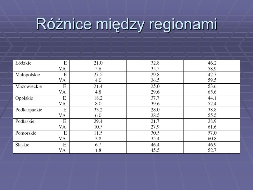 Różnice między regionami