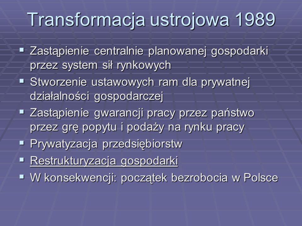 Transformacja ustrojowa 1989