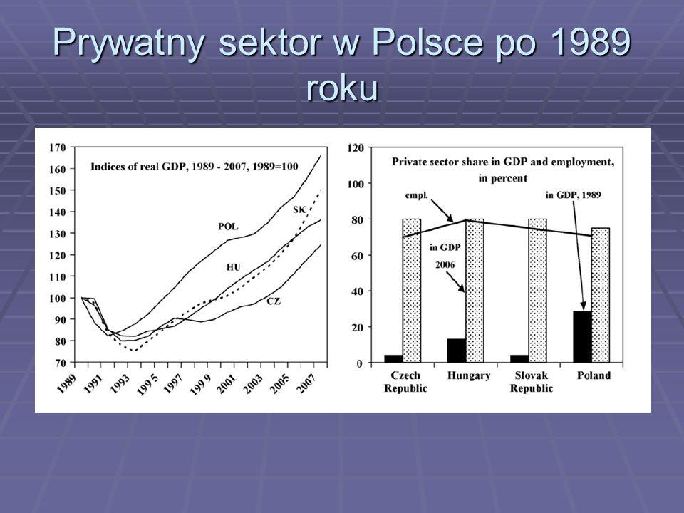 Prywatny sektor w Polsce po 1989 roku