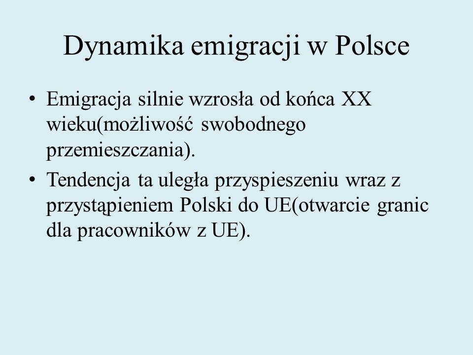 Dynamika emigracji w Polsce