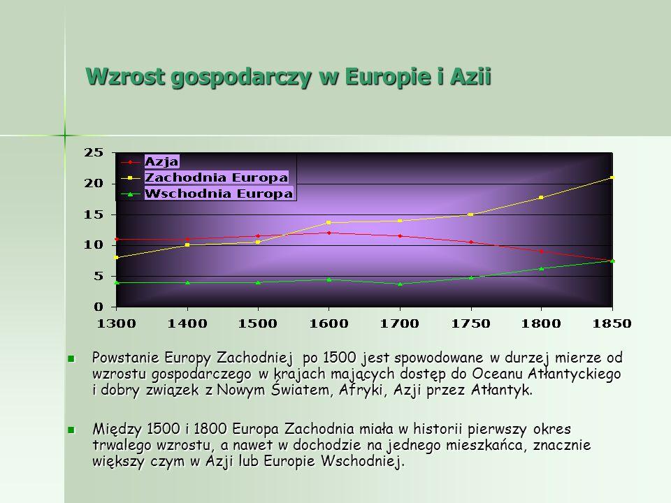 Wzrost gospodarczy w Europie i Azii