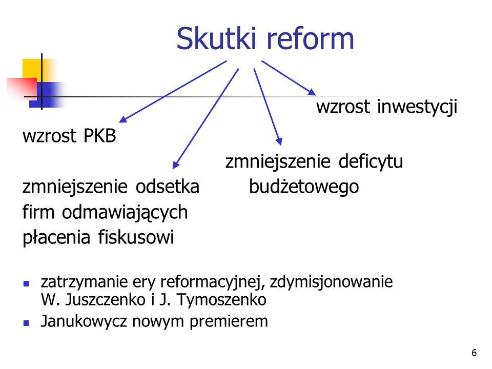 Skutki reform wzrost inwestycji wzrost PKB zmniejszenie deficytu