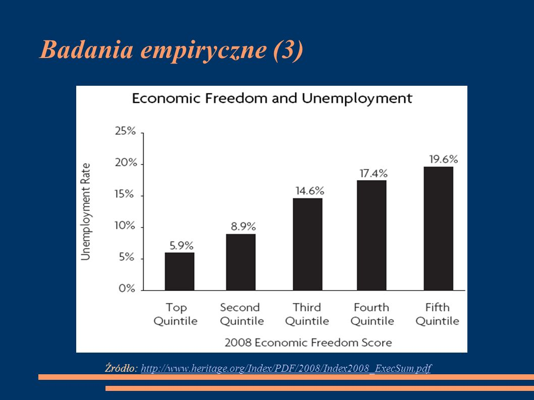Badania empiryczne (3) Źródło: http://www.heritage.org/Index/PDF/2008/Index2008_ExecSum.pdf