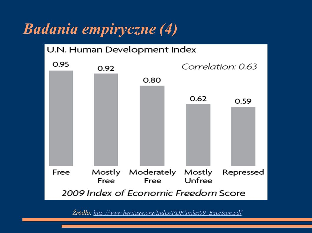 Badania empiryczne (4) Źródło: http://www.heritage.org/Index/PDF/Index09_ExecSum.pdf