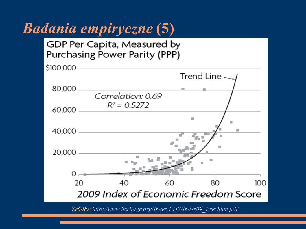 Badania empiryczne (5) Źródło: http://www.heritage.org/Index/PDF/Index09_ExecSum.pdf