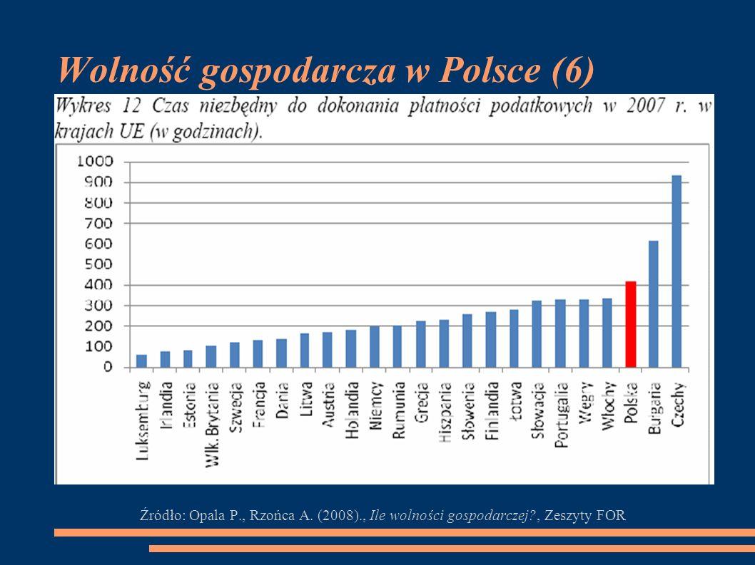Wolność gospodarcza w Polsce (6)