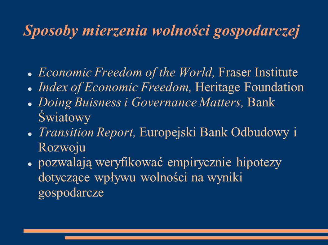 Sposoby mierzenia wolności gospodarczej