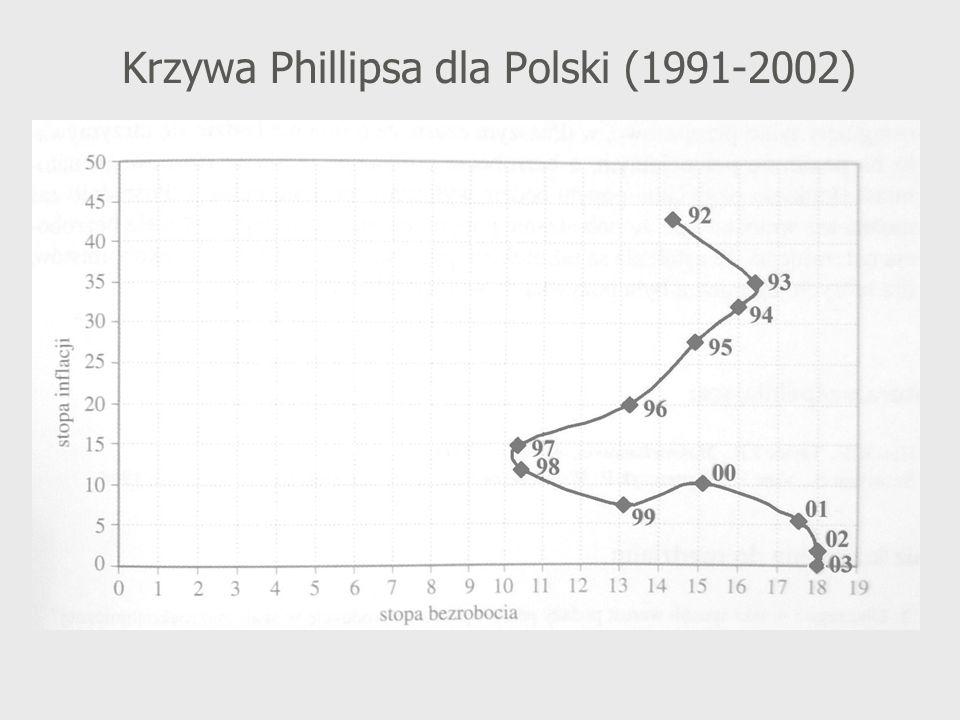 Krzywa Phillipsa dla Polski (1991-2002)