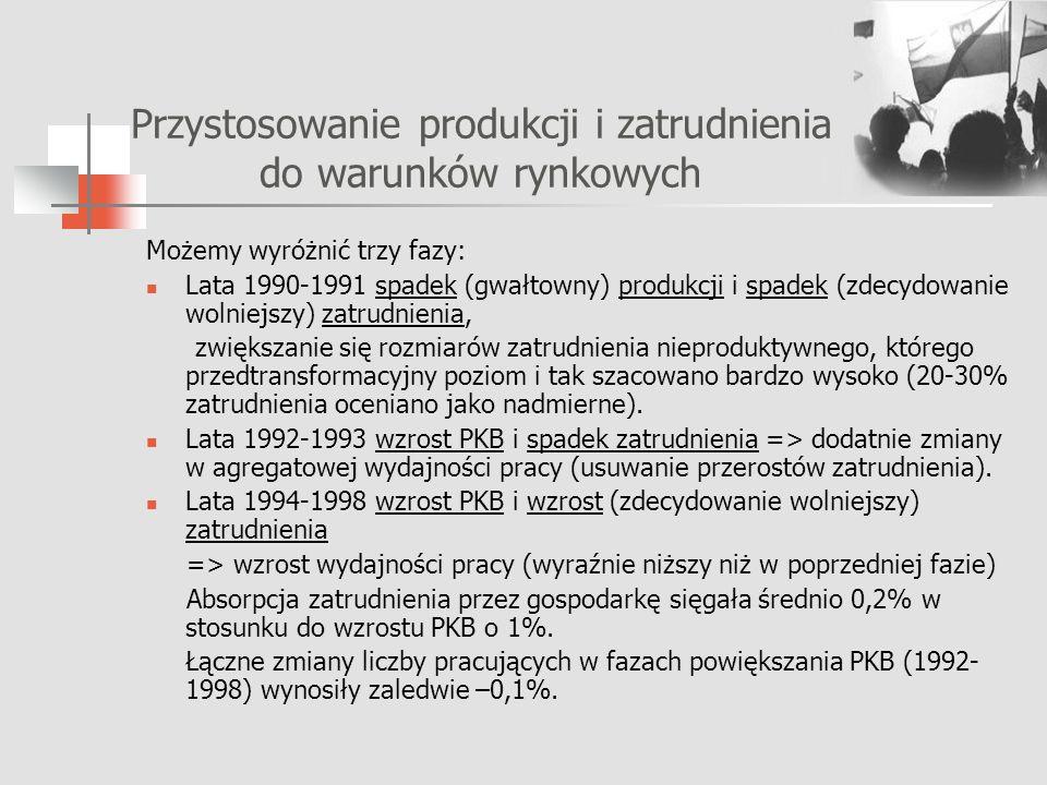 Przystosowanie produkcji i zatrudnienia do warunków rynkowych