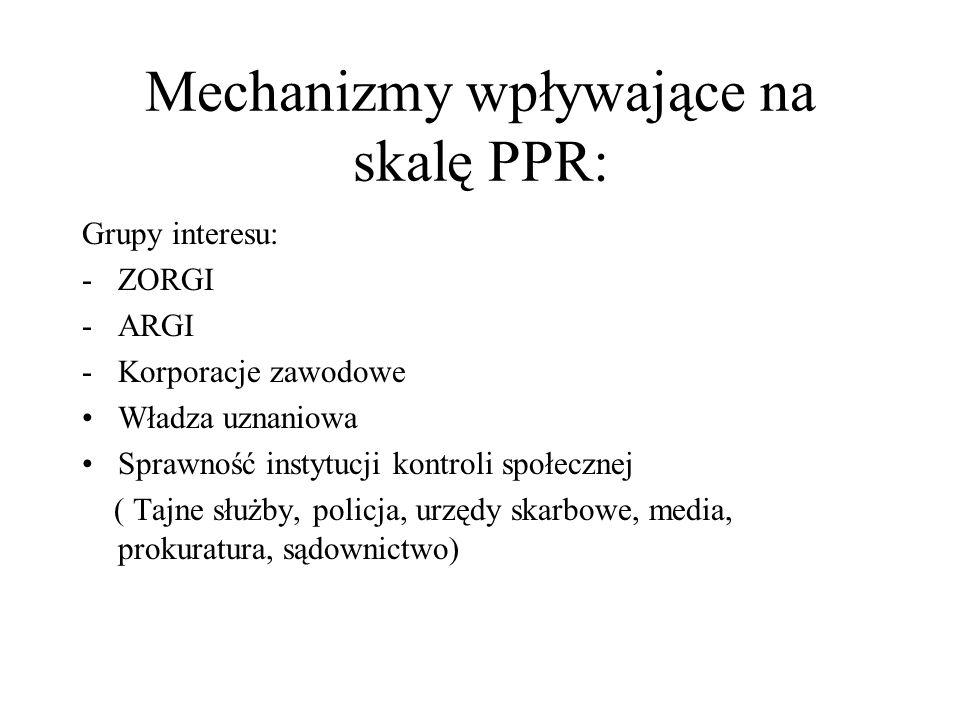 Mechanizmy wpływające na skalę PPR: