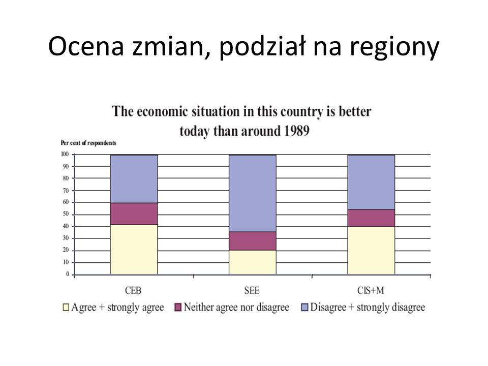 Ocena zmian, podział na regiony