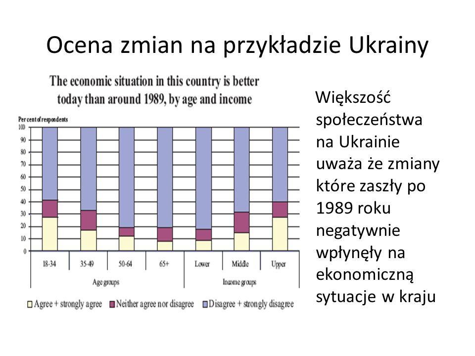 Ocena zmian na przykładzie Ukrainy
