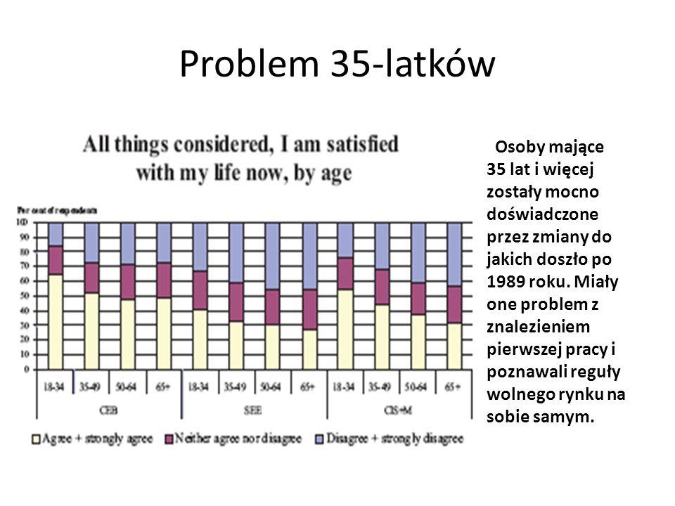Problem 35-latków
