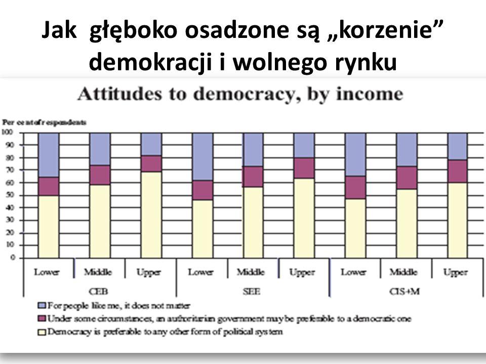 """Jak głęboko osadzone są """"korzenie demokracji i wolnego rynku"""