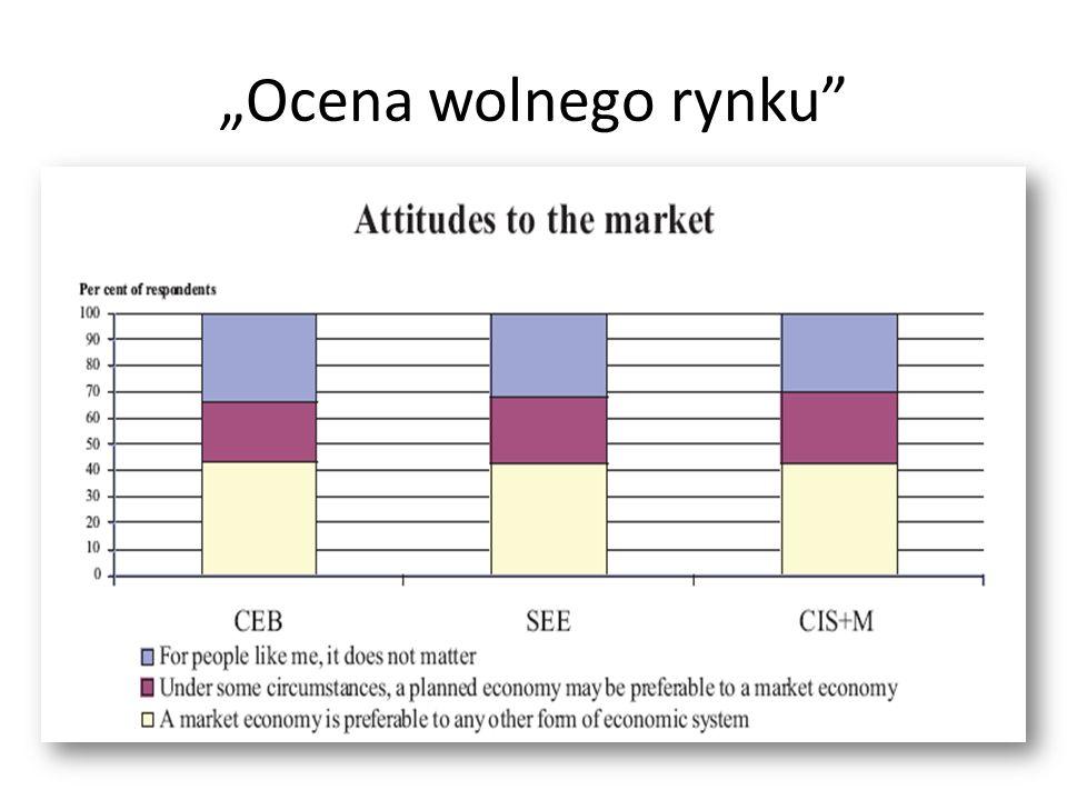 """""""Ocena wolnego rynku"""
