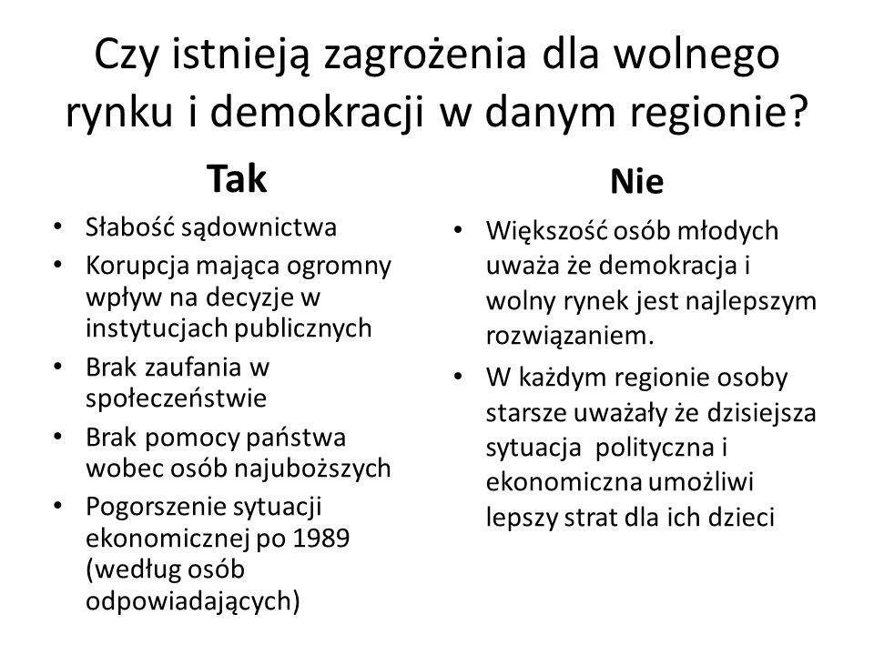 Czy istnieją zagrożenia dla wolnego rynku i demokracji w danym regionie