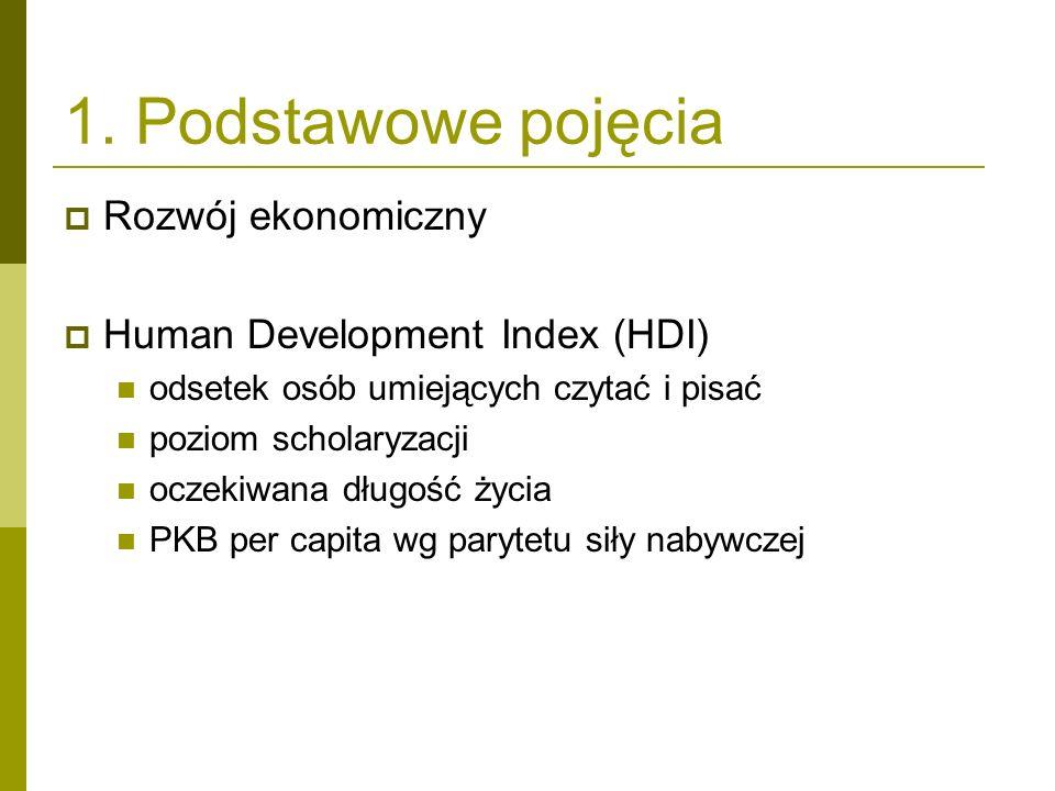 1. Podstawowe pojęcia Rozwój ekonomiczny Human Development Index (HDI)