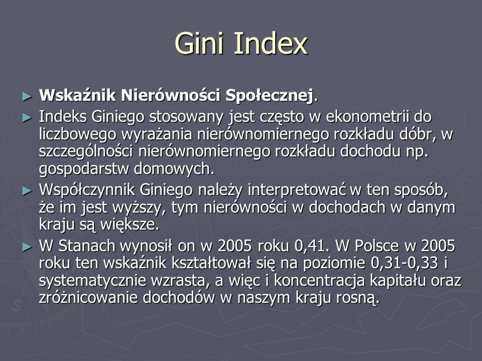 Gini Index Wskaźnik Nierówności Społecznej.
