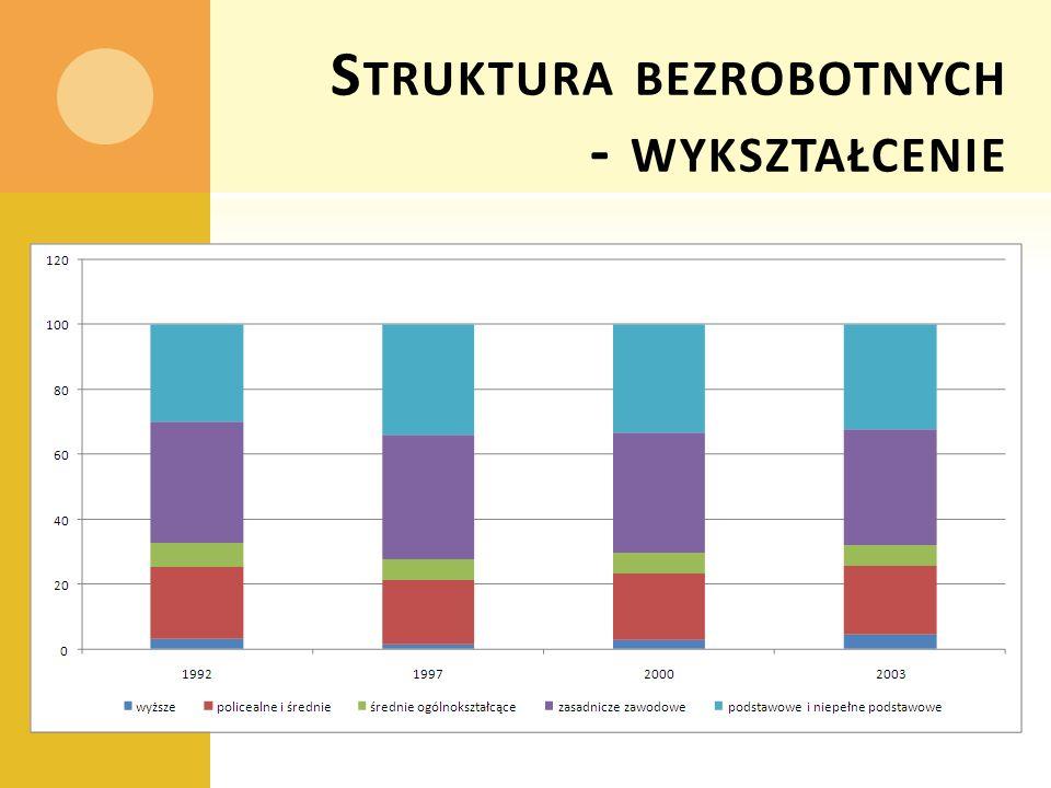 Struktura bezrobotnych - wykształcenie