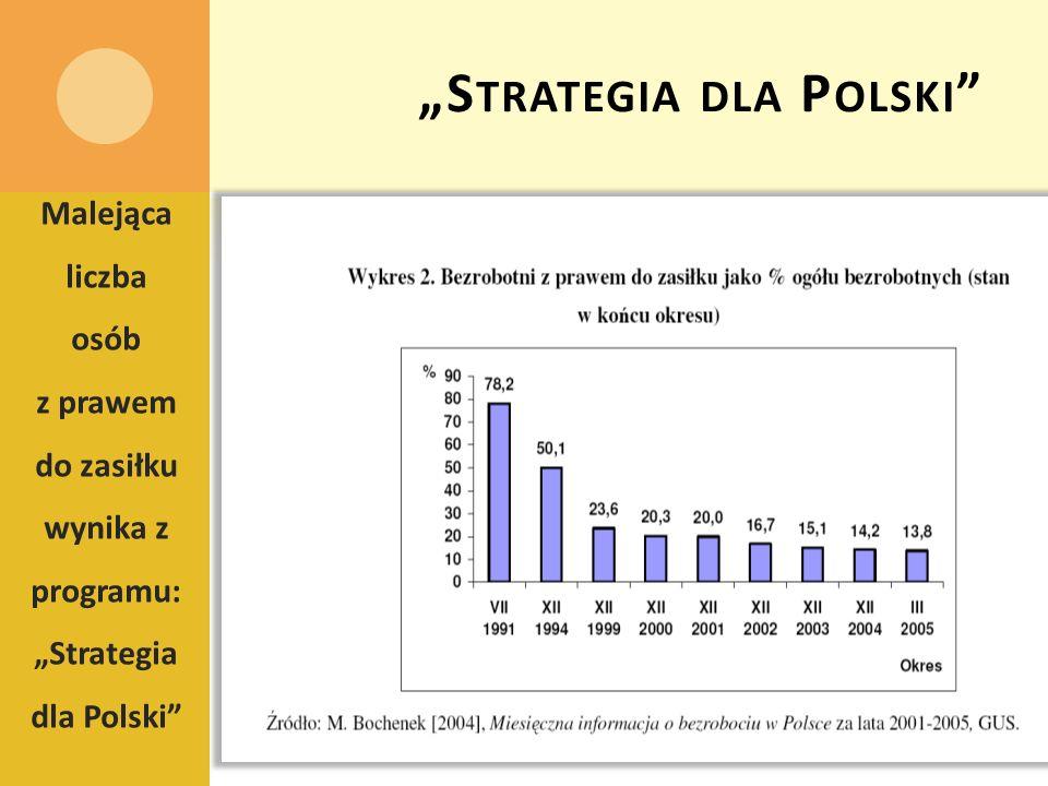 """Strategia dla Polski"