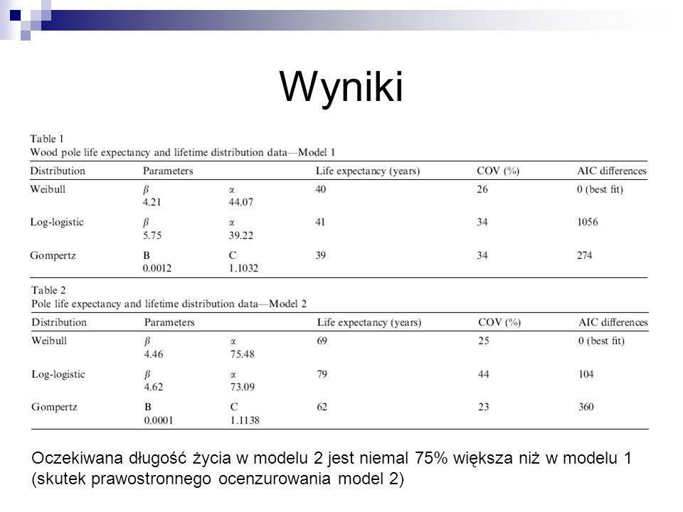 Wyniki Oczekiwana długość życia w modelu 2 jest niemal 75% większa niż w modelu 1 (skutek prawostronnego ocenzurowania model 2)