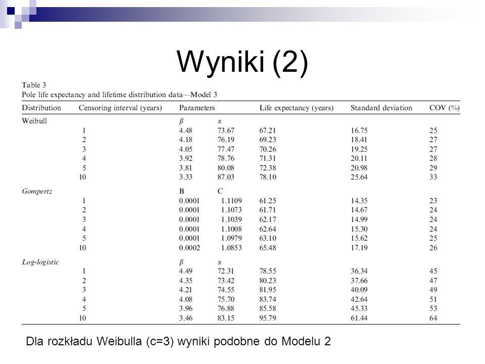 Wyniki (2) Dla rozkładu Weibulla (c=3) wyniki podobne do Modelu 2