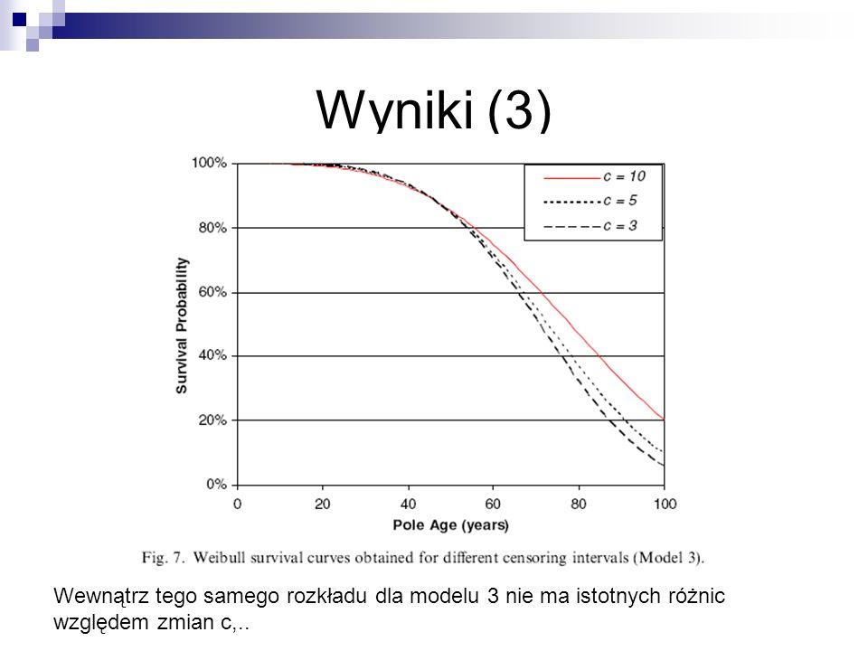 Wyniki (3) Wewnątrz tego samego rozkładu dla modelu 3 nie ma istotnych różnic względem zmian c,..