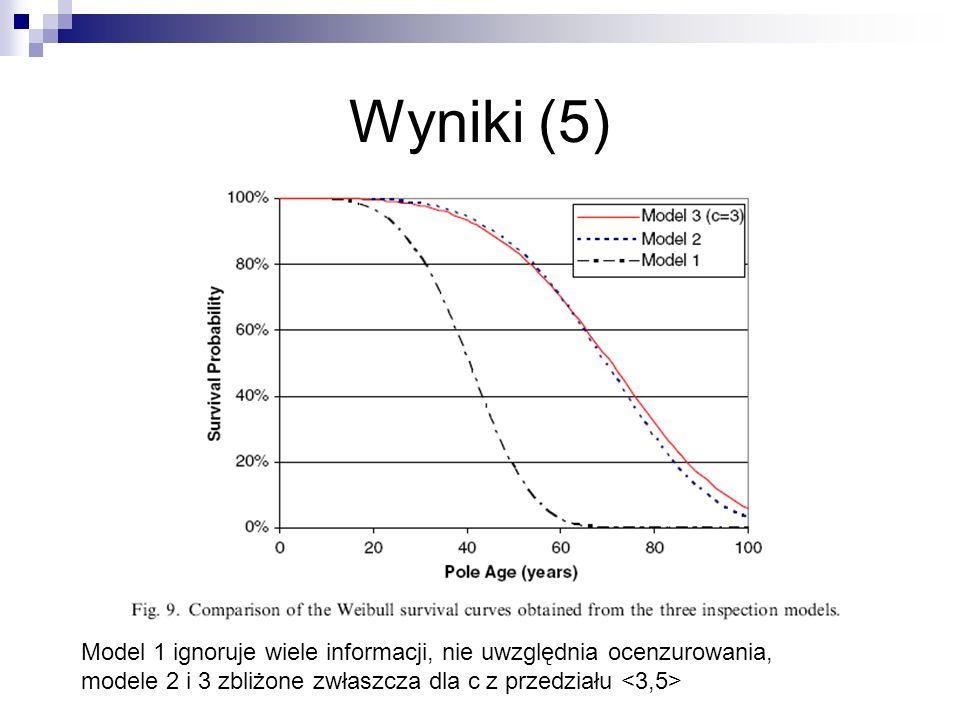 Wyniki (5) Model 1 ignoruje wiele informacji, nie uwzględnia ocenzurowania, modele 2 i 3 zbliżone zwłaszcza dla c z przedziału <3,5>