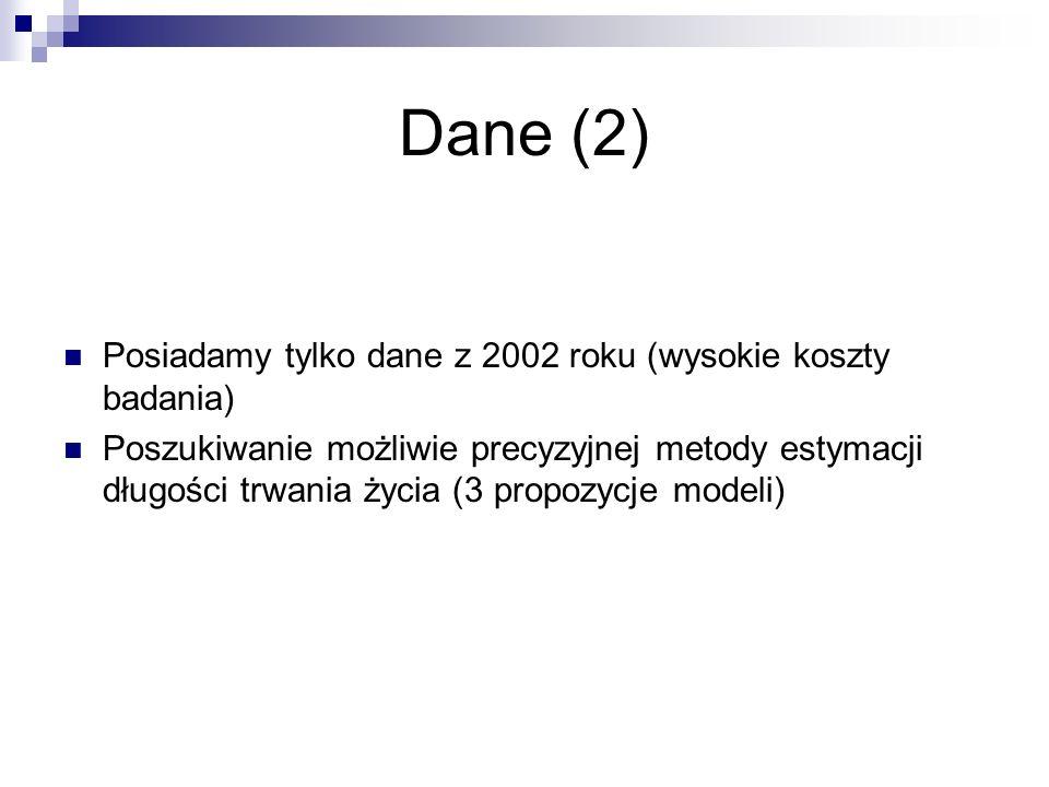Dane (2) Posiadamy tylko dane z 2002 roku (wysokie koszty badania)