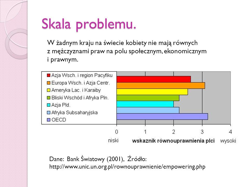 Skala problemu.W żadnym kraju na świecie kobiety nie mają równych z mężczyznami praw na polu społecznym, ekonomicznym i prawnym.