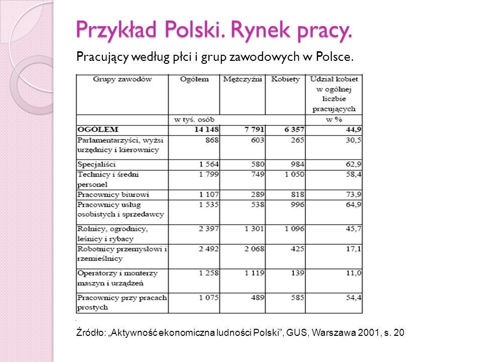 Przykład Polski. Rynek pracy.