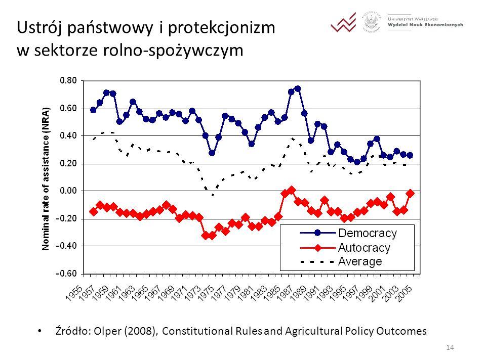 Ustrój państwowy i protekcjonizm w sektorze rolno-spożywczym