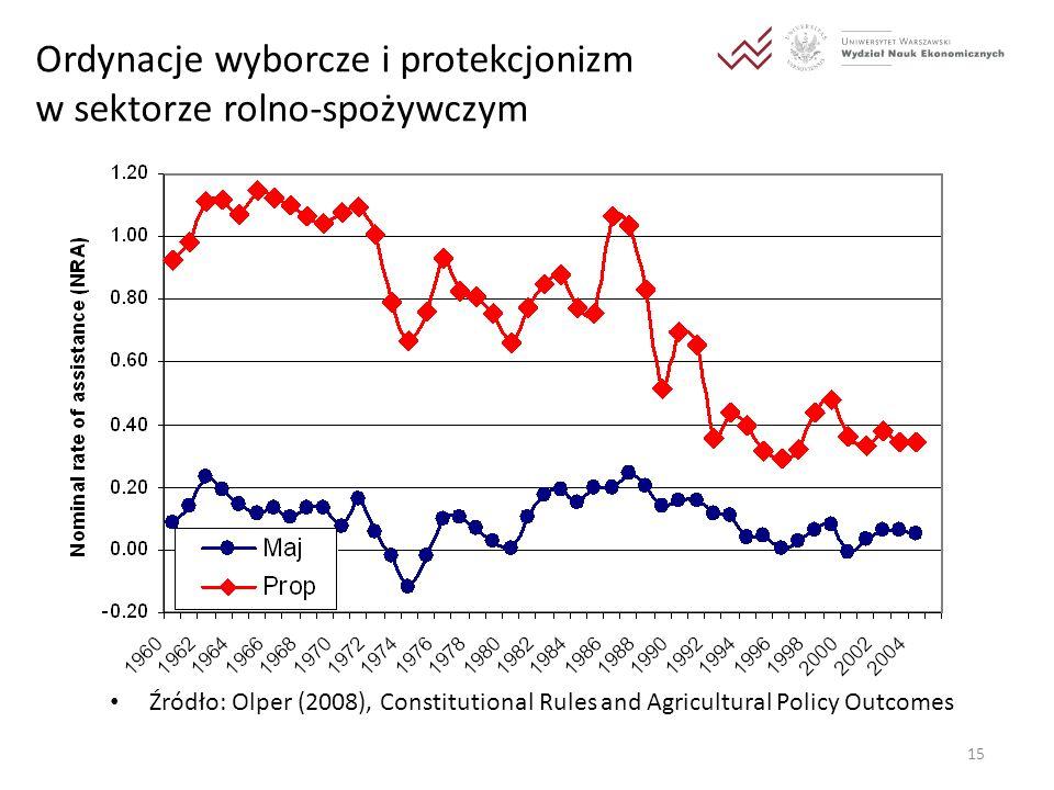 Ordynacje wyborcze i protekcjonizm w sektorze rolno-spożywczym