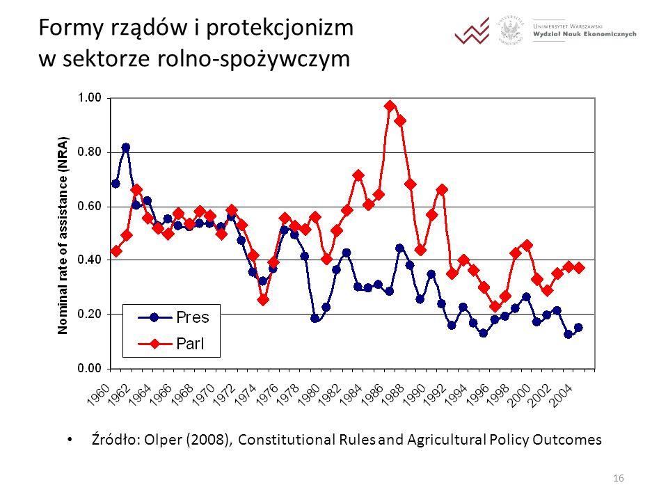 Formy rządów i protekcjonizm w sektorze rolno-spożywczym