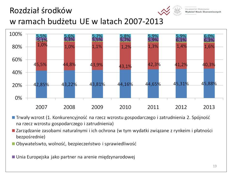 Rozdział środków w ramach budżetu UE w latach 2007-2013