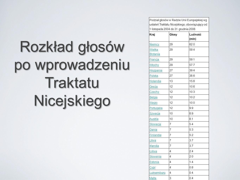 Rozkład głosów po wprowadzeniu Traktatu Nicejskiego