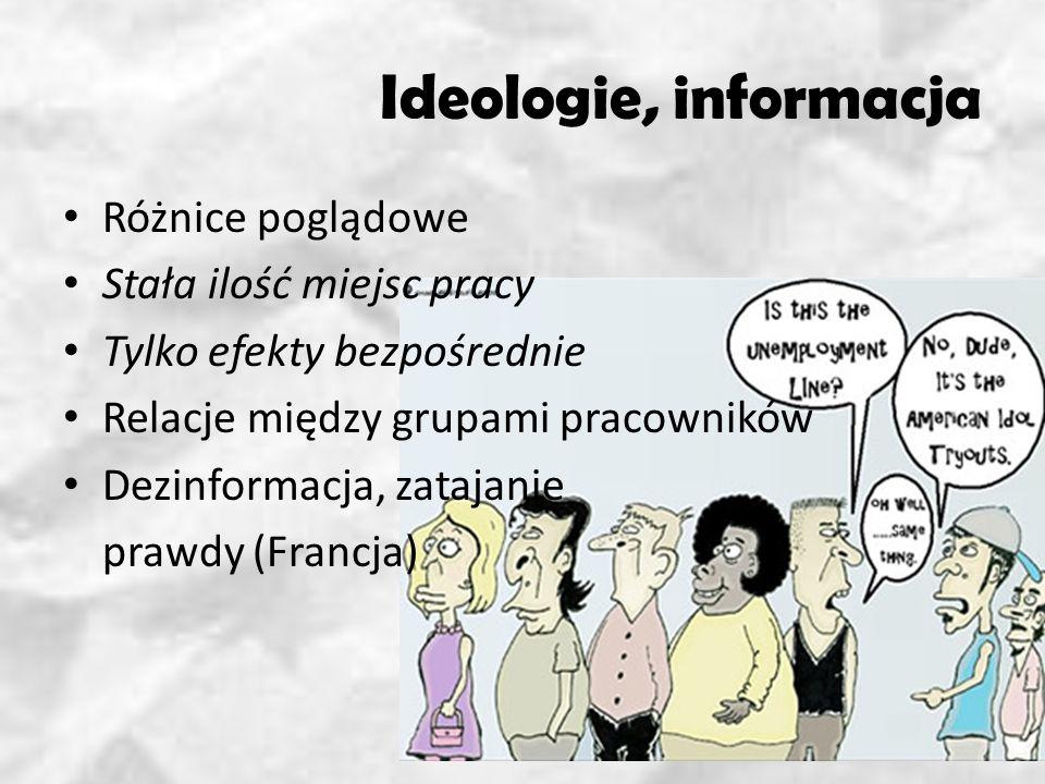 Ideologie, informacja Różnice poglądowe Stała ilość miejsc pracy