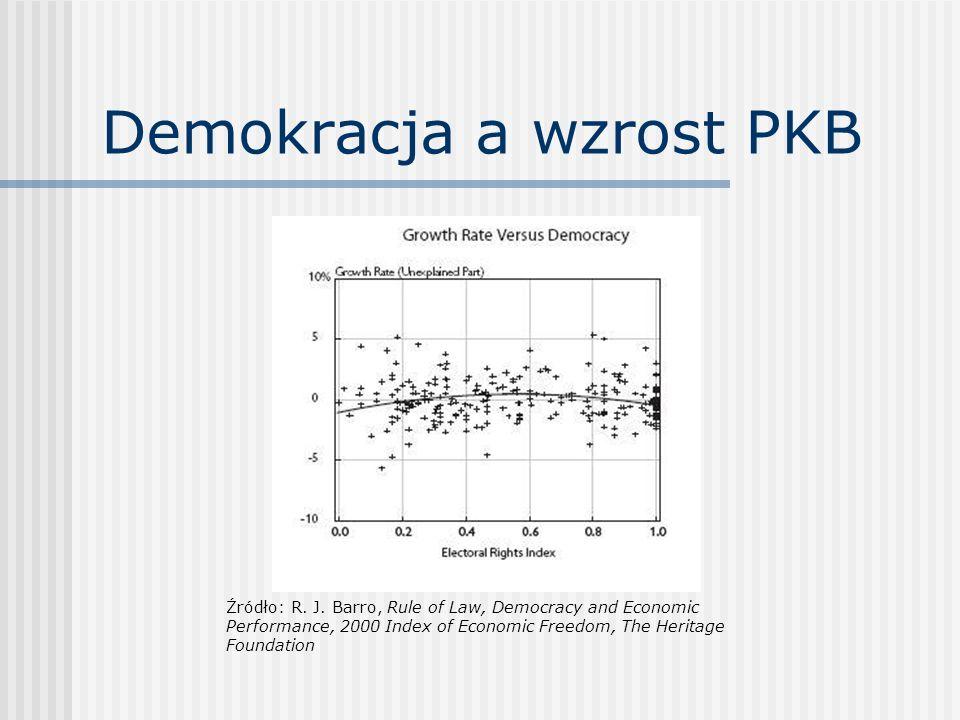 Demokracja a wzrost PKB