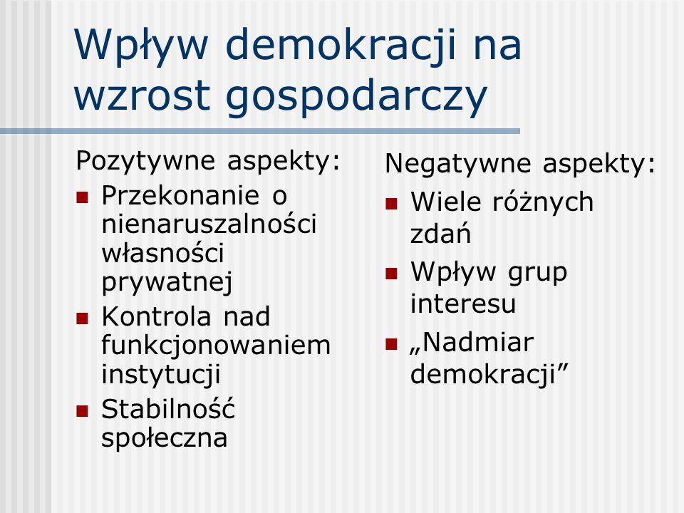 Wpływ demokracji na wzrost gospodarczy