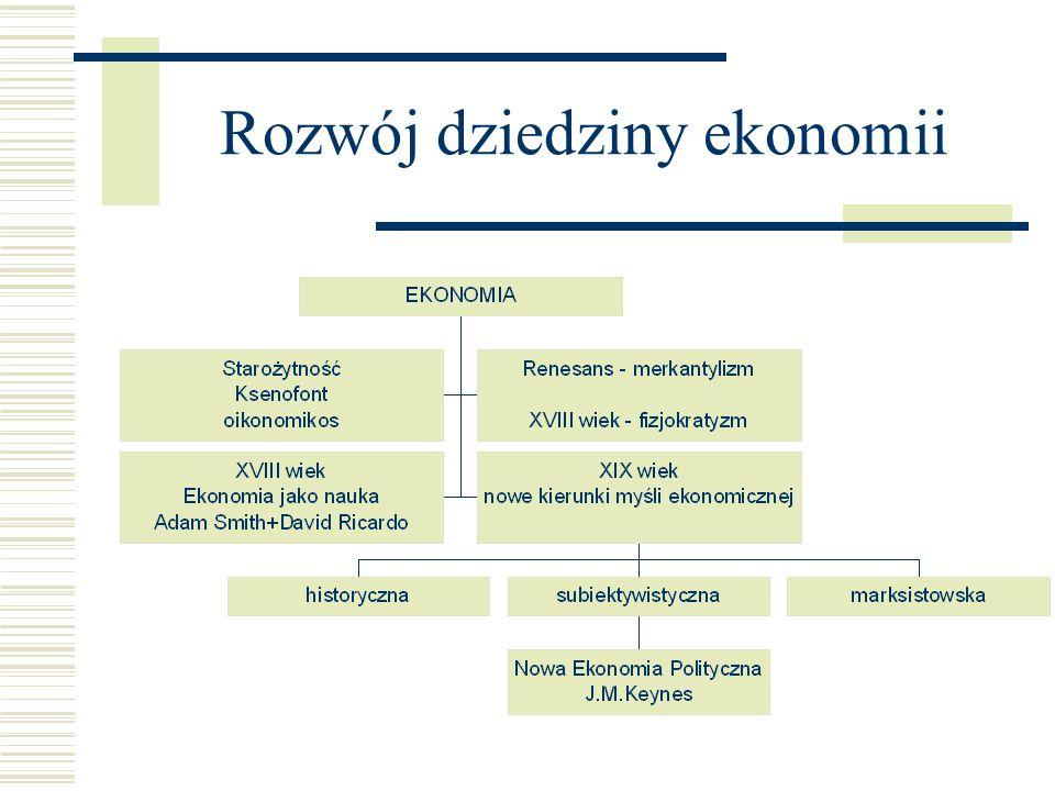 Rozwój dziedziny ekonomii