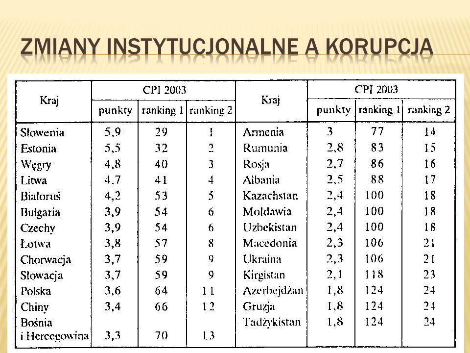 Zmiany instytucjonalne a korupcja