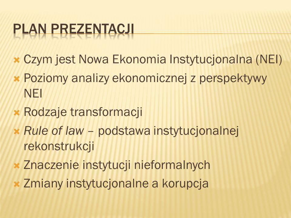 Plan Prezentacji Czym jest Nowa Ekonomia Instytucjonalna (NEI)