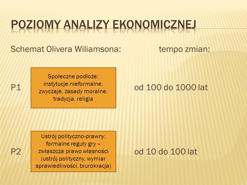 Poziomy analizy ekonomicznej