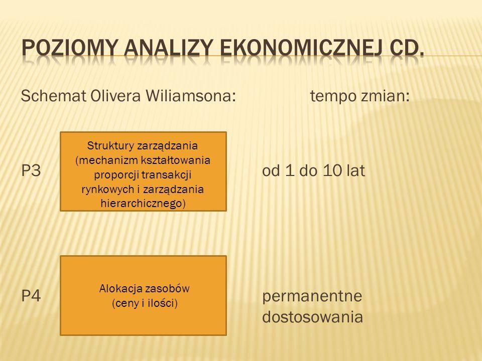 Poziomy analizy ekonomicznej cd.