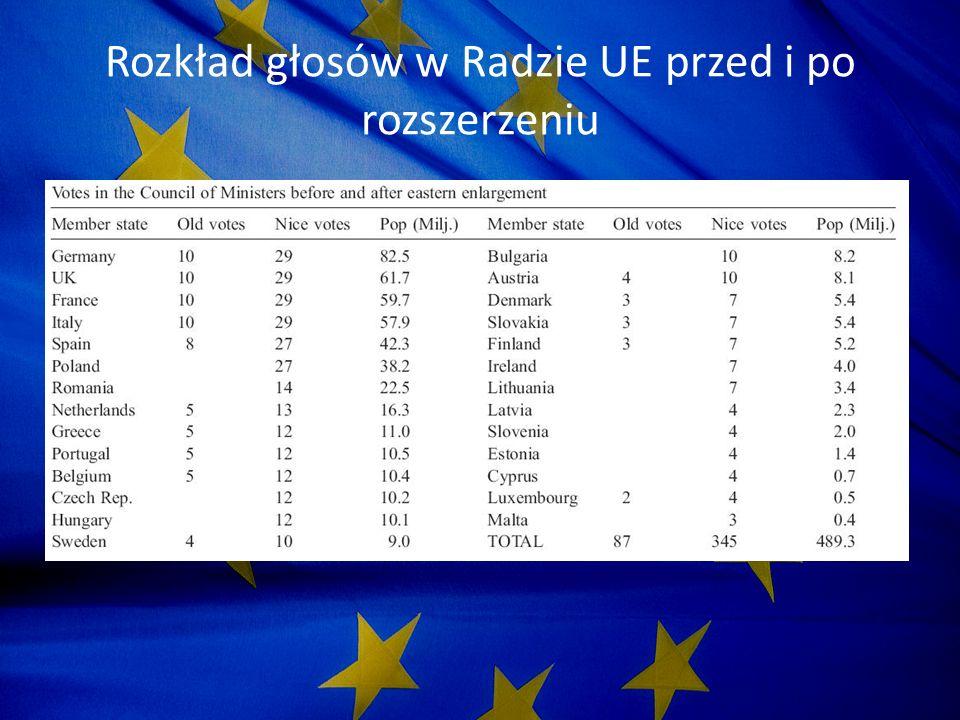 Rozkład głosów w Radzie UE przed i po rozszerzeniu