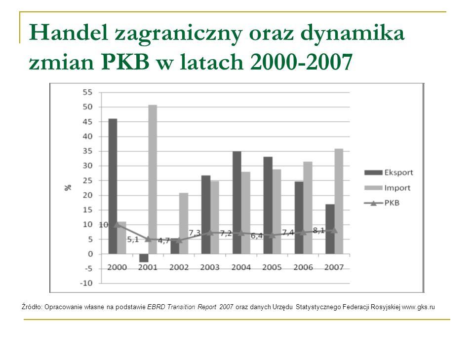 Handel zagraniczny oraz dynamika zmian PKB w latach 2000-2007
