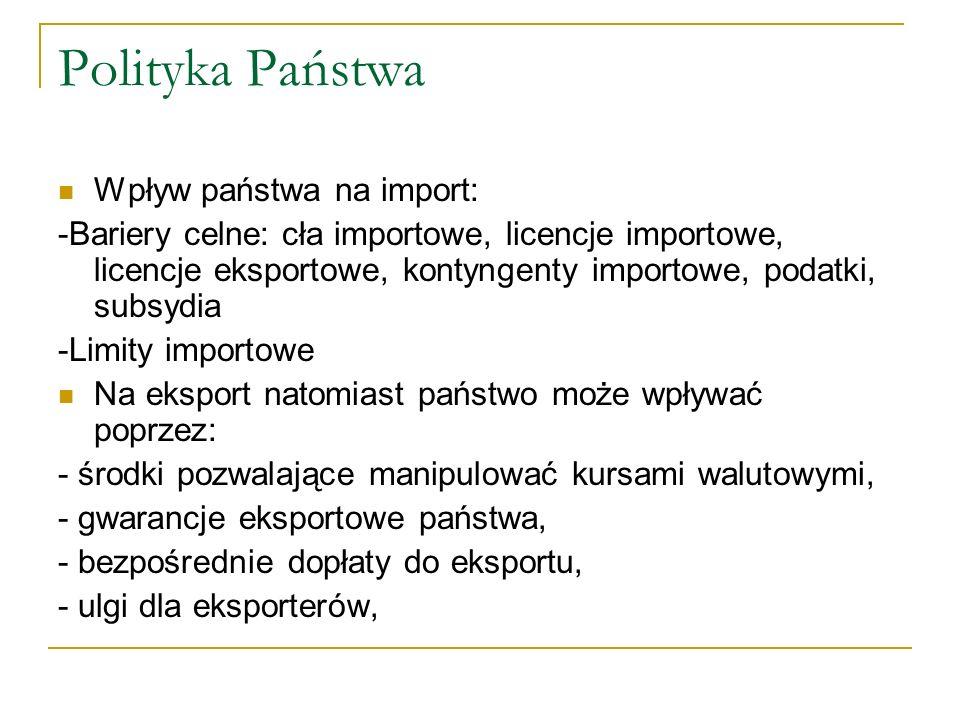 Polityka Państwa Wpływ państwa na import: